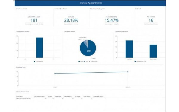 Appointment dashboard
