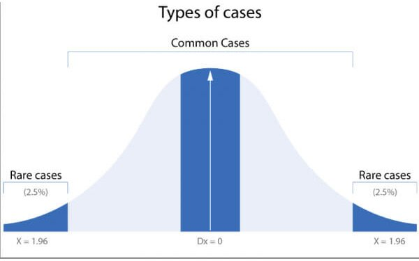 The concept processor bell curve